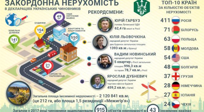 Українські чиновники задекларували нерухомість у 43 країнах
