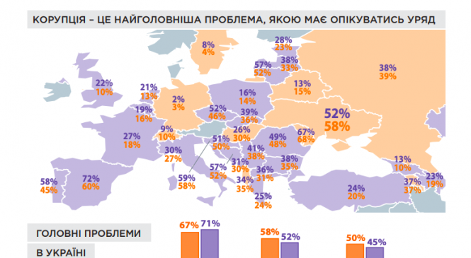 """В Україні дослідили корупцію """"очима жінок і чоловіків"""": жінки виявились більш непримиренними до неї"""