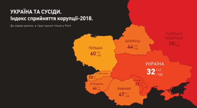 Україна піднялася на 10 позицій у рейтингу сприйняття корупції