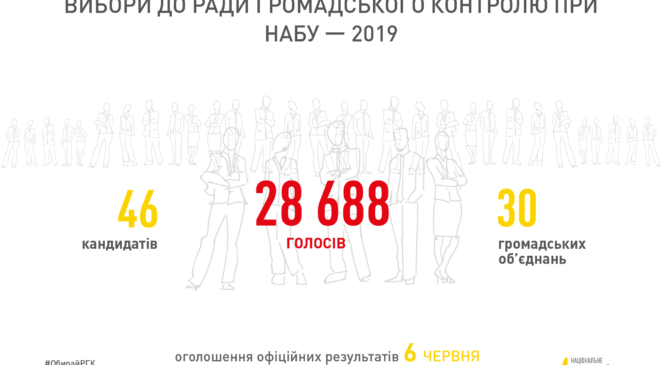 У голосуванні за новий склад РГК при НАБУ взяли участь майже 30 тисяч громадян